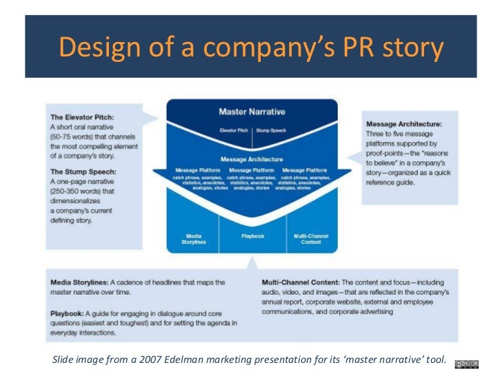 Building modern pr campaigns and telling digital stories - Fahouse a story telling architecture ...