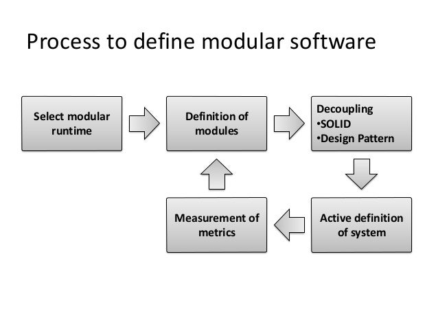 Building modular software with osgi ulf fildebrandt for Define prefabricated