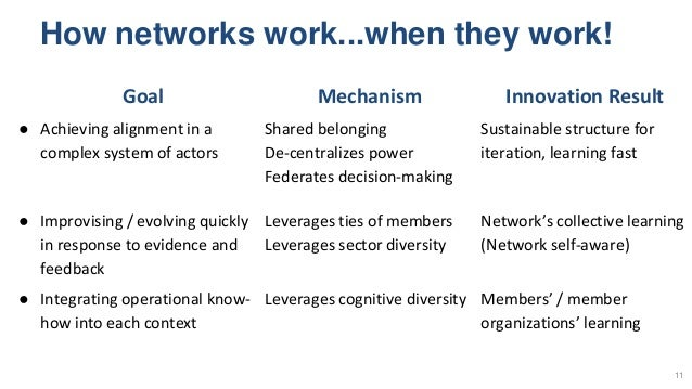 How networks work...when they work! 11 Goal Mechanism Innovation Result ● Achieving alignment in a complex system of actor...