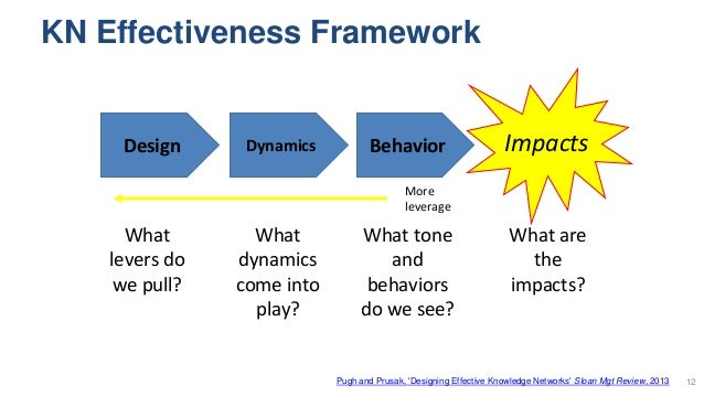 KN Effectiveness Framework 12 Design Dynamics Behavior What are the impacts? What tone and behaviors do we see? What dynam...