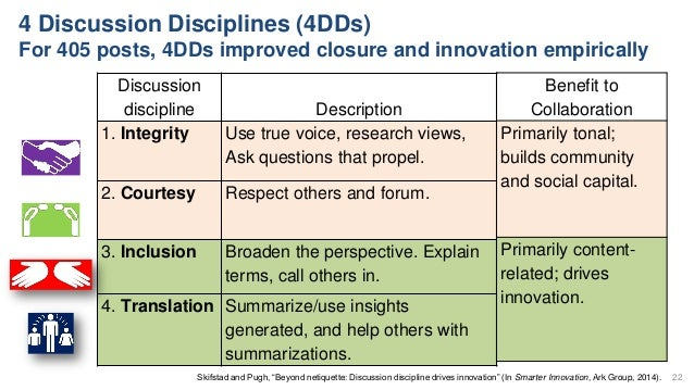 """4 Discussion Disciplines (4DDs) For 405 posts, 4DDs improved closure and innovation empirically Skifstad and Pugh, """"Beyond..."""