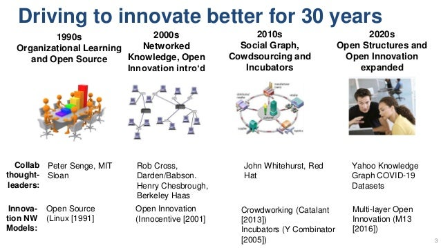 Driving to innovate better for 30 years 3 1990s Organizational Learning and Open Source 2000s Networked Knowledge, Open In...