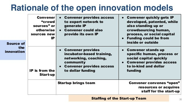 """Rationale of the open innovation models 35 Convener """"crowd sources"""" or otherwise sources new IP ● Convener provides access..."""