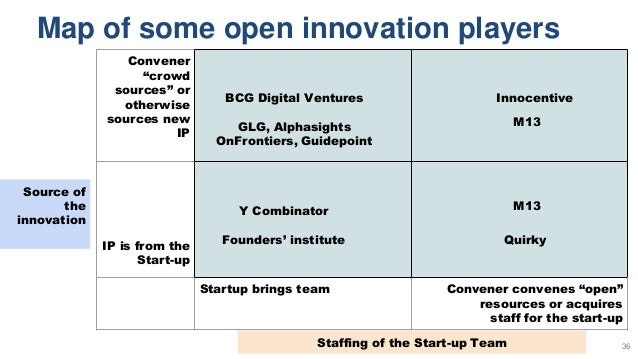 """Map of some open innovation players 36 Convener """"crowd sources"""" or otherwise sources new IP IP is from the Start-up Startu..."""