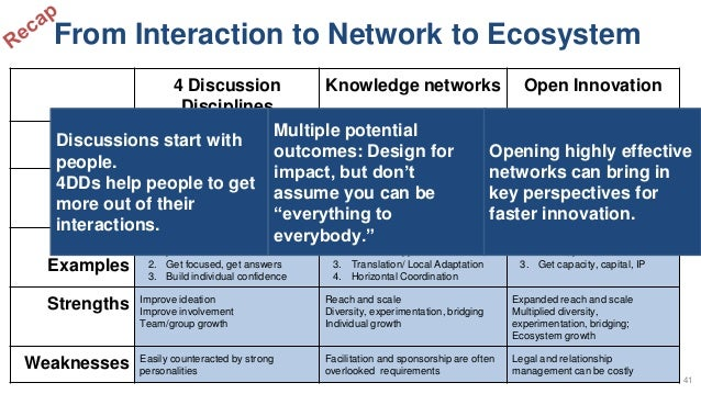 4 Discussion Disciplines Knowledge networks Open Innovation Objective Digital ideation; Foundation of psychologically safe...