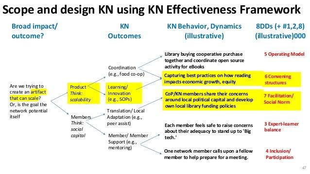 Scope and design KN using KN Effectiveness Framework KN Behavior, Dynamics (illustrative) 8DDs (+ #1,2,8) (illustrative)00...
