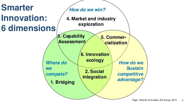 Where do we compete? How do we win? How do we Sustain competitive advantage? 1. Bridging 2. Social integration 3. Capabili...