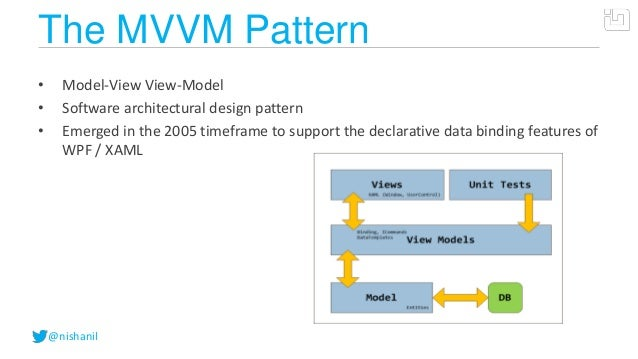 @nishanilThe MVVM Pattern• Model-View View-Model• Software architectural design pattern• Emerged in the 2005 timeframe to ...