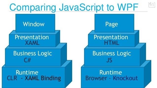 @nishanilComparing JavaScript to WPFRuntimeCLR - XAML BindingBusiness LogicC#PresentationXAMLWindowRuntimeBrowser - Knocko...