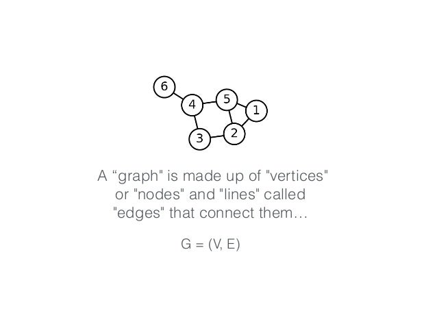 """A """"graph"""" is made up of """"vertices"""" or """"nodes"""" and """"lines"""" called """"edges"""" that connect them… G = (V, E)"""