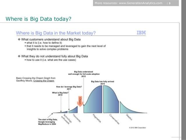 Building new business models through big data   dec 06 2012 Slide 3