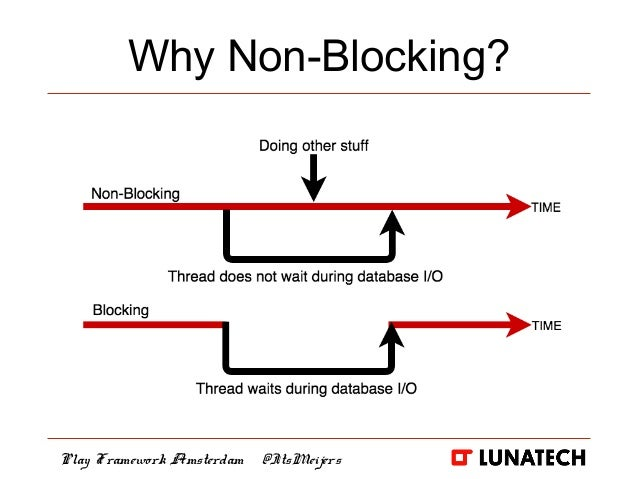 Building a non-blocking REST API in less than 30 minutes