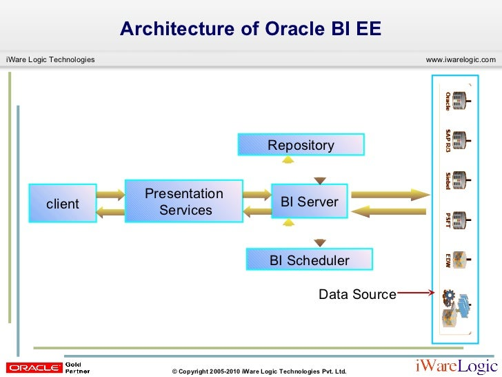 Building Oracle BIEE OBIEE Reports Dashboards
