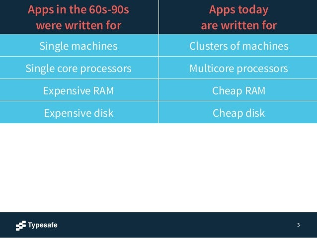 3  Apps in the 60s-90s  were written for  Apps today  are written for  Single machines Clusters of machines  Single core p...