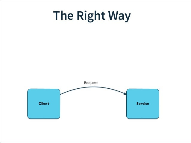 The Right Way  Request  Client Service  Response