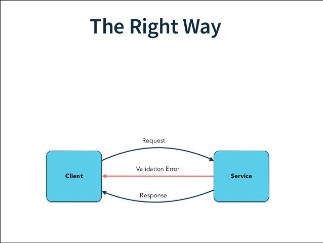The Right Way  Request  Validation Error  Client Service  Response  Application  Error