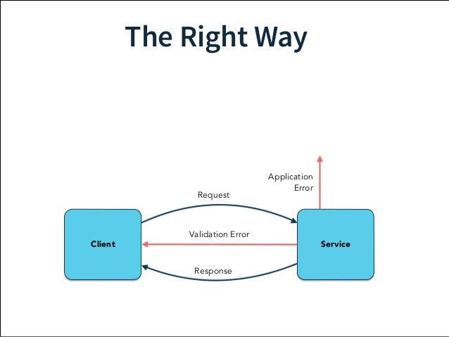 The Right Way  Supervisor  Request  Validation Error  Client Service  Response  Application  Error