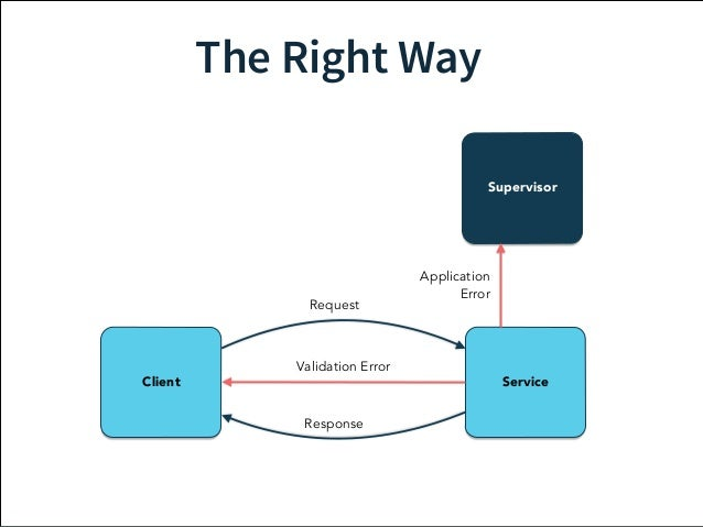 The Right Way  Supervisor  Request  Validation Error  Client Service  Response  Application  Error  Manages  Failure