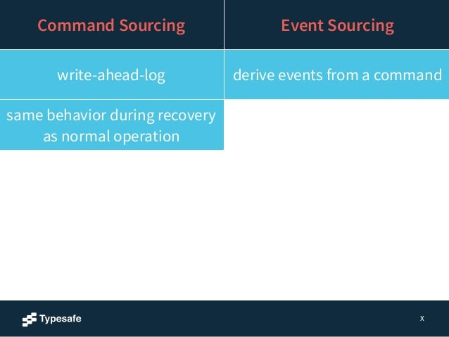 X  Command Sourcing Event Sourcing  write-ahead-log derive events from a command  same behavior during recovery  as normal...