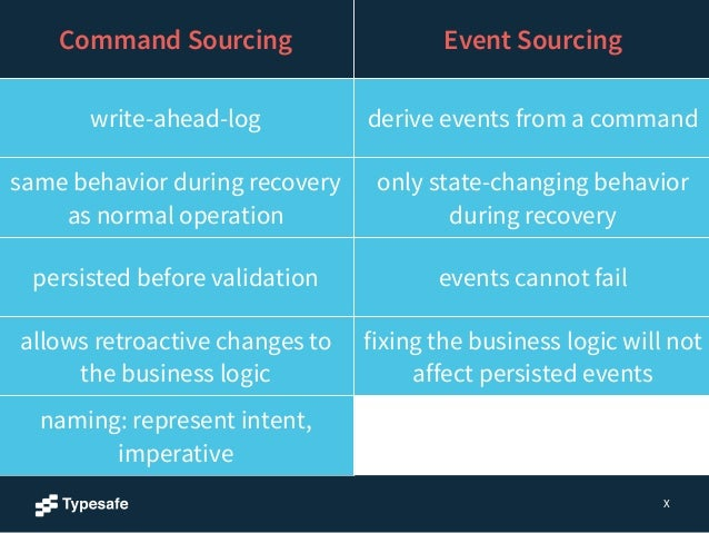 Domain Events  • Things that have completed, facts  • Immutable  • Verbs in past tense  Akka  Persistence  Webinar  • Cust...
