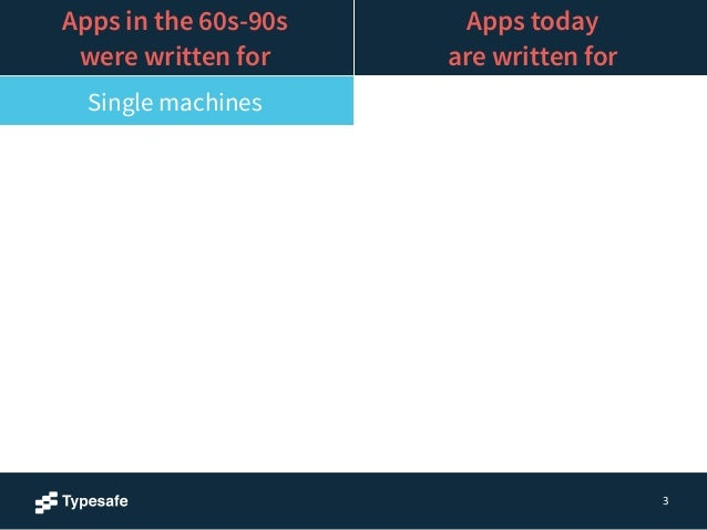 3  Apps in the 60s-90s  were written for  Apps today  are written for  Single machines