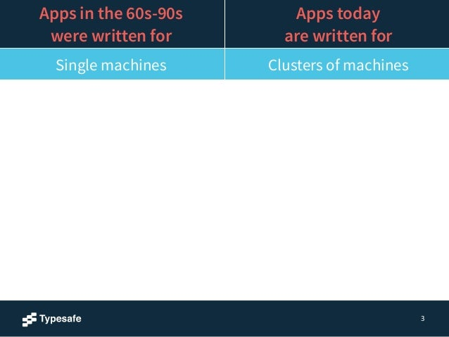 3  Apps in the 60s-90s  were written for  Apps today  are written for  Single machines Clusters of machines