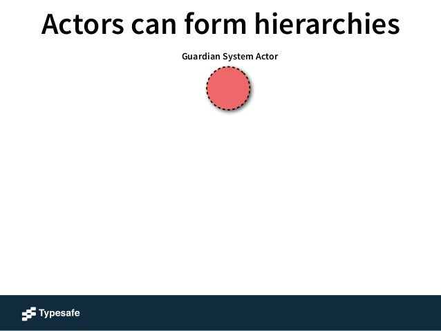 """Actors can form hierarchies  Guardian System Actor  system.actorOf(Props.create(Foo.class), """"Foo"""");"""