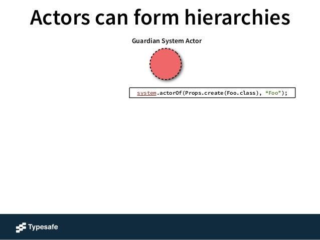 "Actors can form hierarchies  Foo  Guardian System Actor  system.actorOf(Props.create(Foo.class), ""Foo"");"