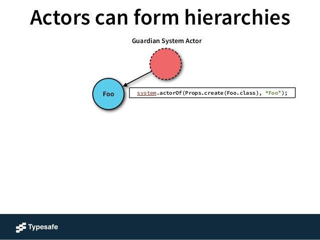 "Actors can form hierarchies  Foo  Guardian System Actor  context().actorOf(Props.create(A.class), ""A"");"