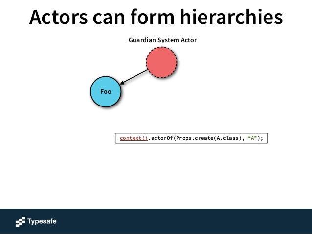 "Actors can form hierarchies  A  Foo  Guardian System Actor  context().actorOf(Props.create(A.class), ""A"");"