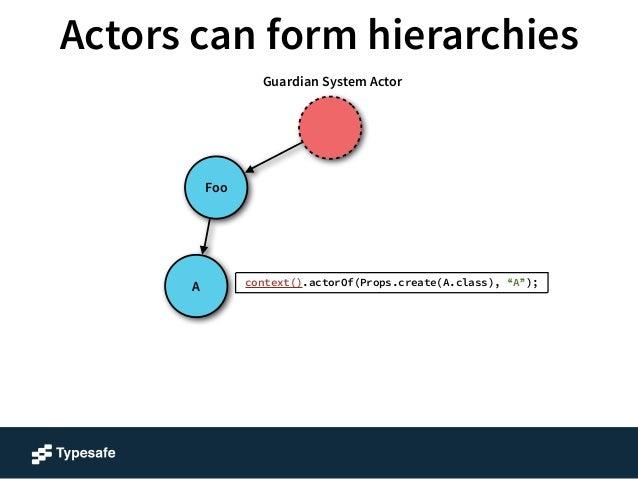 Actors can form hierarchies  A  Foo Bar  B  C  B  E  A  D  C  Guardian System Actor