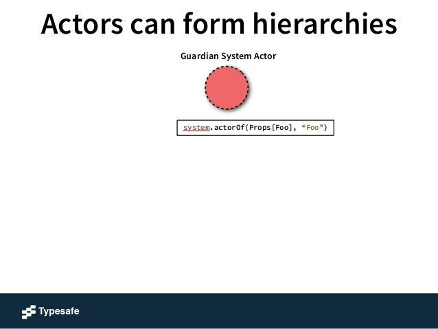 "Actors can form hierarchies  Foo  Guardian System Actor  system.actorOf(Props[Foo], ""Foo"")"