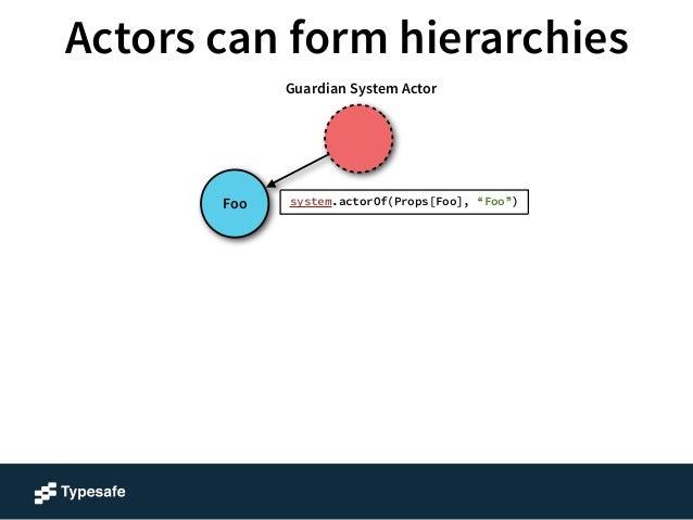 """Actors can form hierarchies  Foo  Guardian System Actor  context.actorOf(Props[A], """"A"""")"""