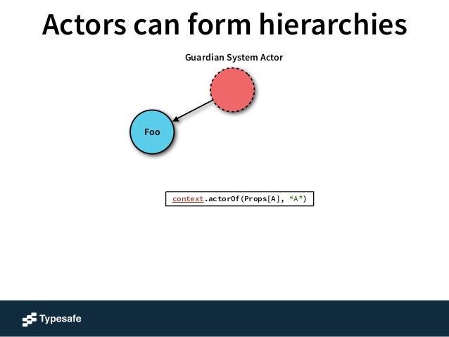 """Actors can form hierarchies  A  Foo  Guardian System Actor  context.actorOf(Props[A], """"A"""")"""