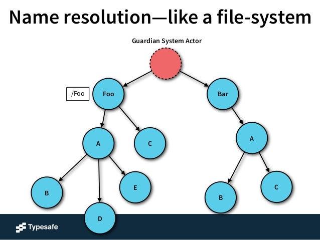 Name resolution—like a file-system  A  Foo Bar  B  C  B  E  A  D  C  /Foo  /Foo/A  Guardian System Actor