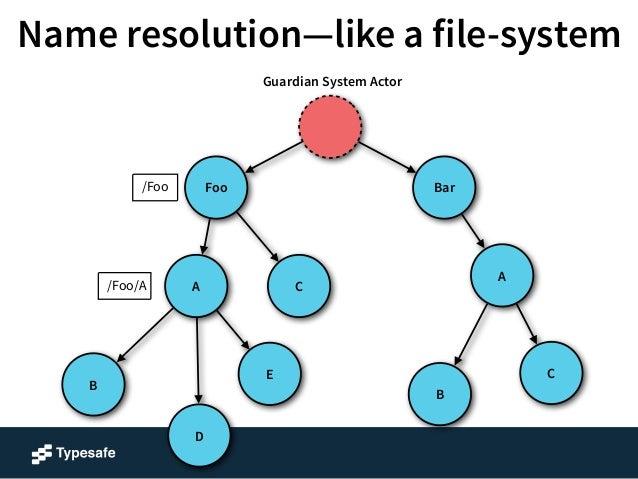 Name resolution—like a file-system  A  Foo Bar  B  C  B  E  A  D  C  /Foo  /Foo/A  /Foo/A/B  Guardian System Actor