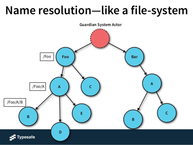 Name resolution—like a file-system  A  Foo Bar  B  C  B  E  A  D  C  /Foo  /Foo/A  /Foo/A/B  /Foo/A/D  Guardian System Act...