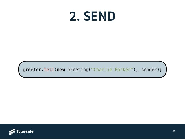 """2. SEND  X  greeter.tell(new Greeting(""""Charlie Parker""""), sender);  Send the message asynchronously"""