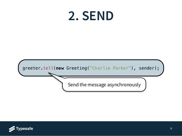 """2. SEND  X  Pass in the sender ActorRef  greeter.tell(new Greeting(""""Charlie Parker""""), sender);  Send the message asynchron..."""