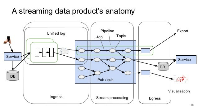 A streaming data product's anatomy 18 Pub / sub Unified log Ingress Stream processing Egress DB Service TopicJob Pipeline ...