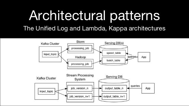 Architectural patterns The Unified Log and Lambda, Kappa architectures