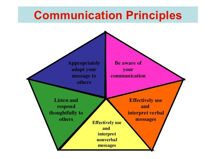 effective communication in nursing Communication: a dynamic between nurses and  side rounds also have been shown to promote effective communication,  informed about the nursing role and felt a.