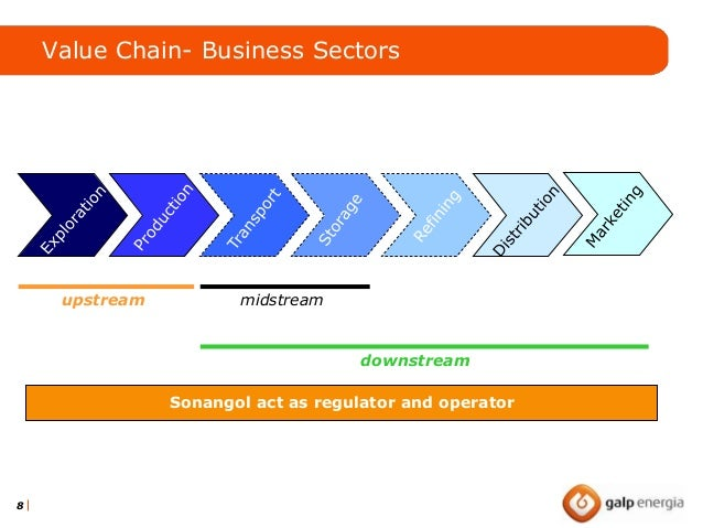 """process implemented in shell pakistan management essay Marketing channel: """"marketing channels are set of interdependent organizations involved in the process of making a product or service available for use or consumption"""" the entities involved in the distribution of shell products in pakistan are: supply chain department shell depots distributors fuel stations consumer 38."""