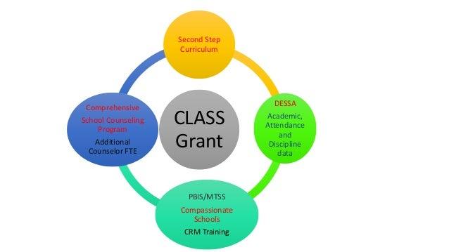 CLASS Grant Second Step Curriculum DESSA Academic, Attendance and Discipline data PBIS/MTSS Compassionate Schools CRM Trai...
