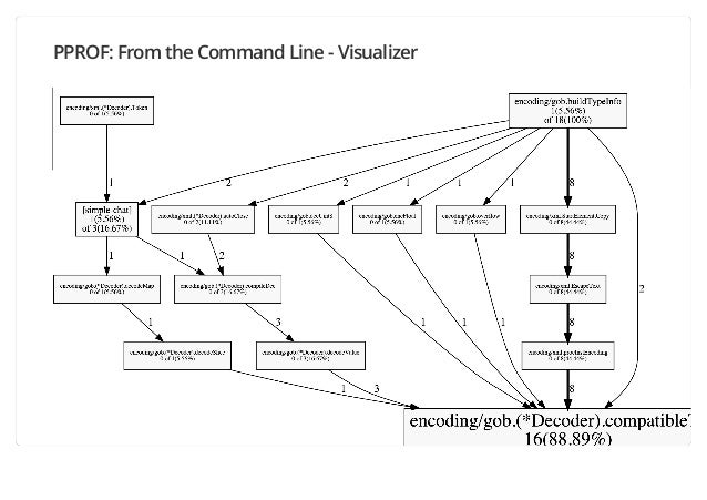 PPROF: From the Command Line - Visualizer