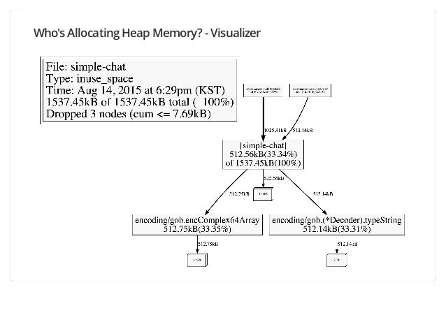 Who's Allocating Heap Memory? - Visualizer