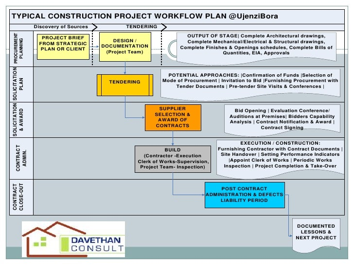 contract strategy and the contractor selection process construction essay Essay on procurement strategy for a construction project  for this type of contract, contractor and design team are two separated body  selection process of.