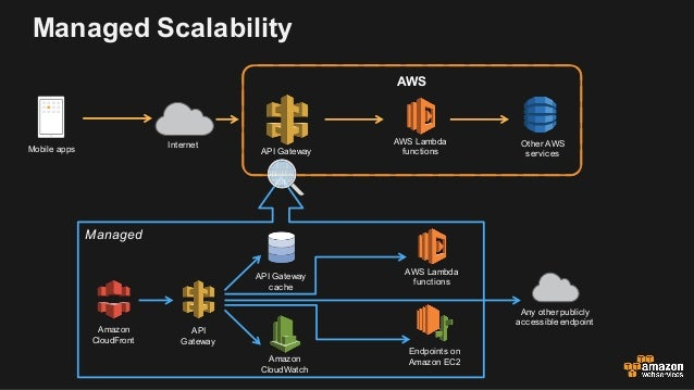 Building Scalable Services with Amazon API Gateway - Technical 201