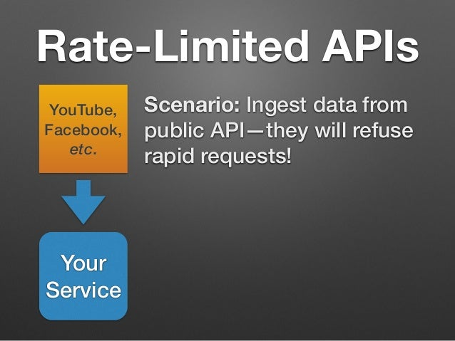 Rate-Limited APIs  Scenario: Ingest data from  public API—they will refuse  rapid requests!  YouTube,  Facebook,  etc.  Yo...