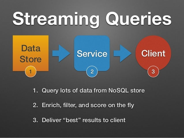 Streaming Queries  Data  Store Service Client  1 2 3  1. Query lots of data from NoSQL store  2. Enrich, filter, and score...